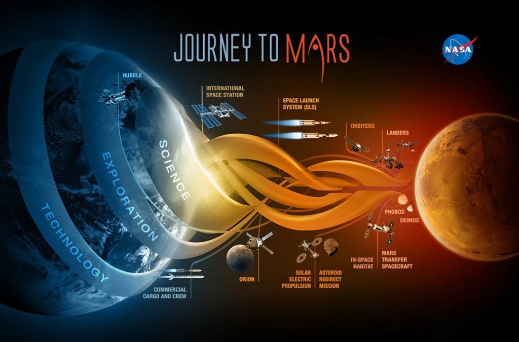Letíme na Mars